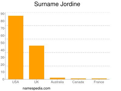 Surname Jordine