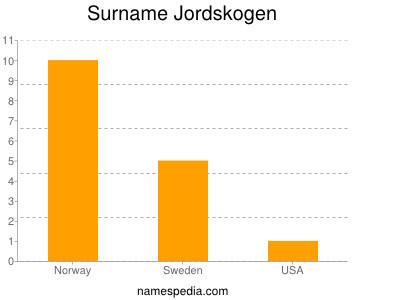 Surname Jordskogen