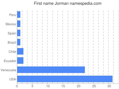 Vornamen Jorman