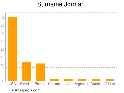 Familiennamen Jorman
