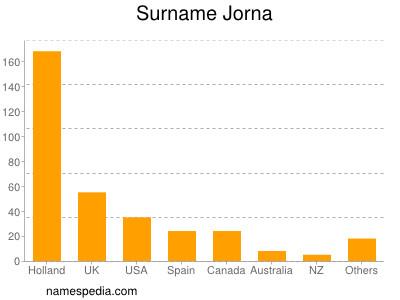 Surname Jorna