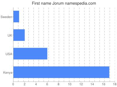 Given name Jorum