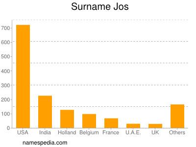 Surname Jos