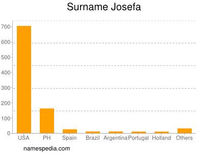 Surname Josefa