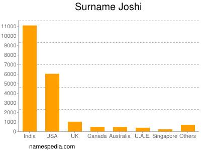 Surname Joshi