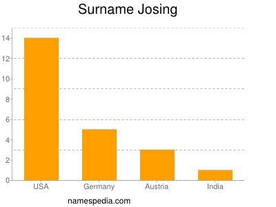Surname Josing