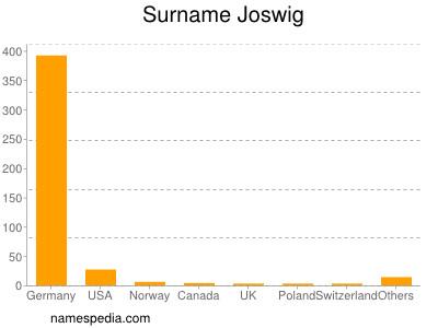 Surname Joswig