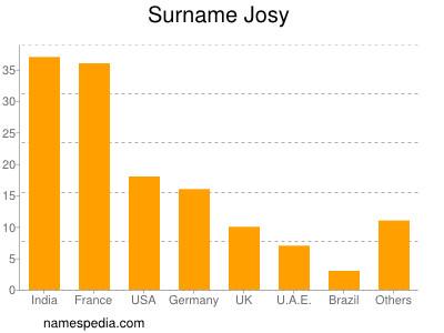 Surname Josy