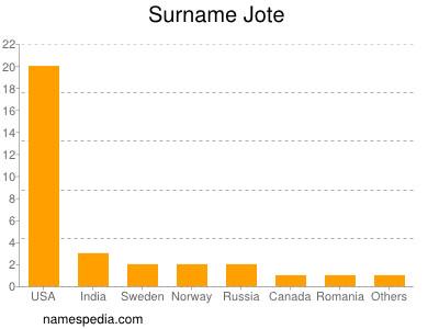 Surname Jote