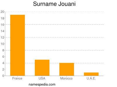 Surname Jouani