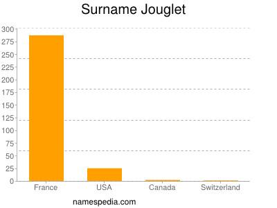 Surname Jouglet
