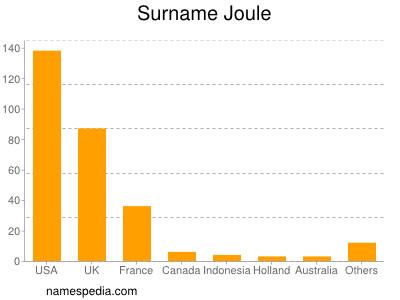 Surname Joule
