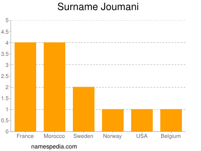 Surname Joumani