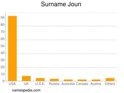 Surname Joun