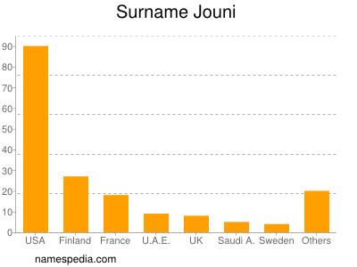 Surname Jouni