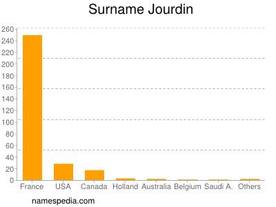 Surname Jourdin