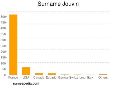 Surname Jouvin