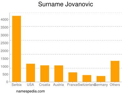 Surname Jovanovic