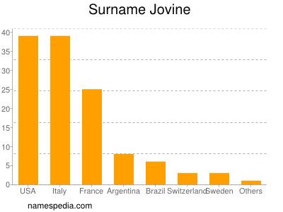 Surname Jovine