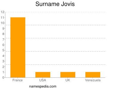 Surname Jovis