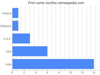 Given name Jovitha