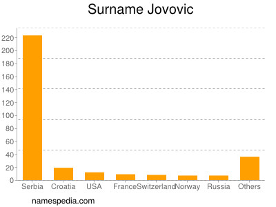 Surname Jovovic