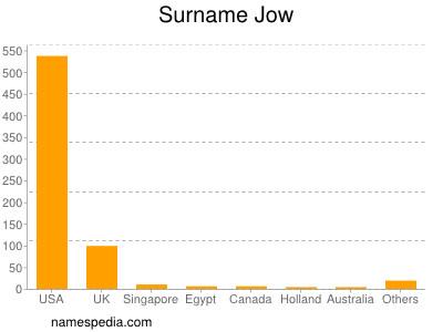 Surname Jow