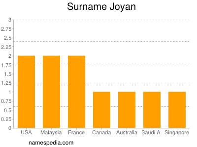 Familiennamen Joyan