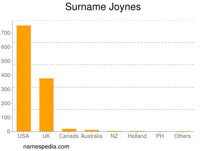 Surname Joynes
