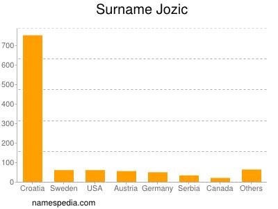 Surname Jozic