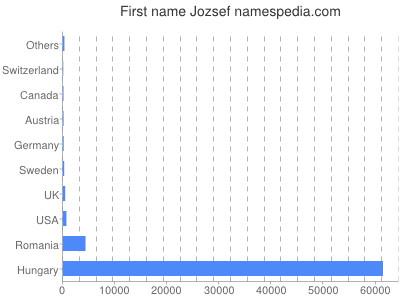 Given name Jozsef