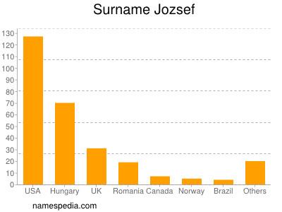 Surname Jozsef