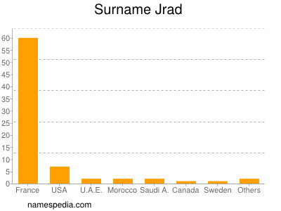 Surname Jrad