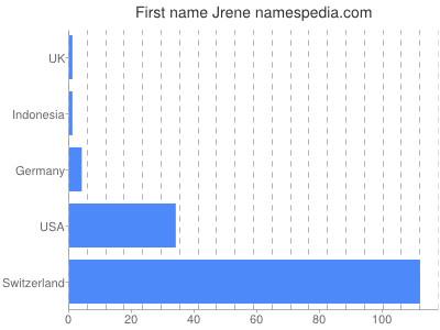 Given name Jrene