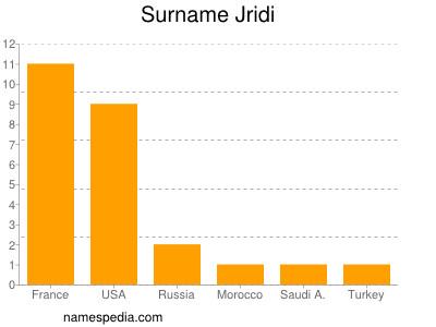 Surname Jridi