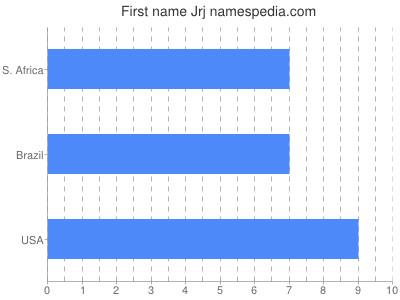 Given name Jrj