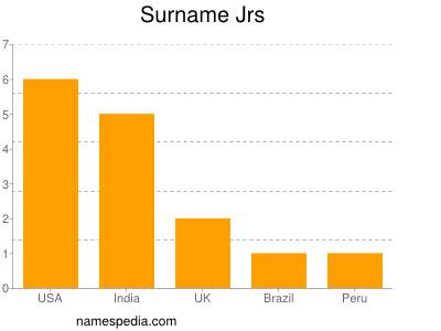 Surname Jrs