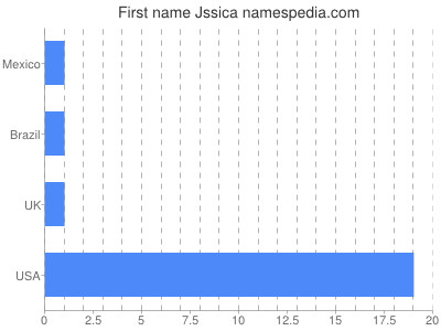 Given name Jssica