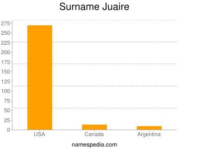 Surname Juaire