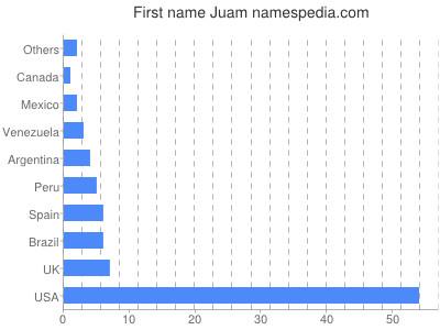 Given name Juam