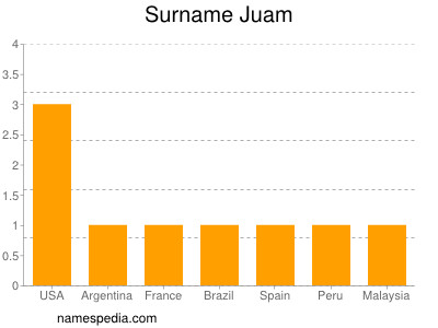 Surname Juam