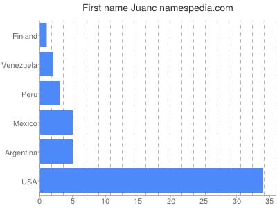 Given name Juanc