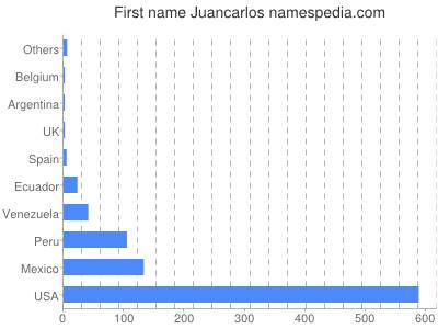 Given name Juancarlos