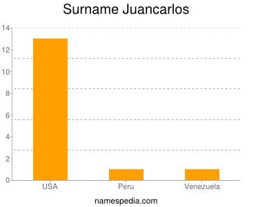 Surname Juancarlos
