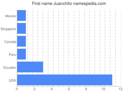 Given name Juanchito
