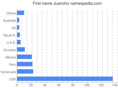 Given name Juancho