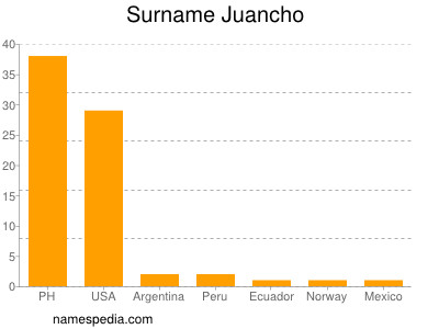 Surname Juancho