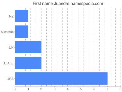 Vornamen Juandre
