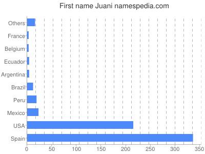 Given name Juani