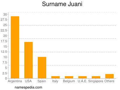 Surname Juani